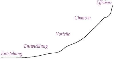 Diagramm zu Entstehung bis zur Effizienten Umsetzung